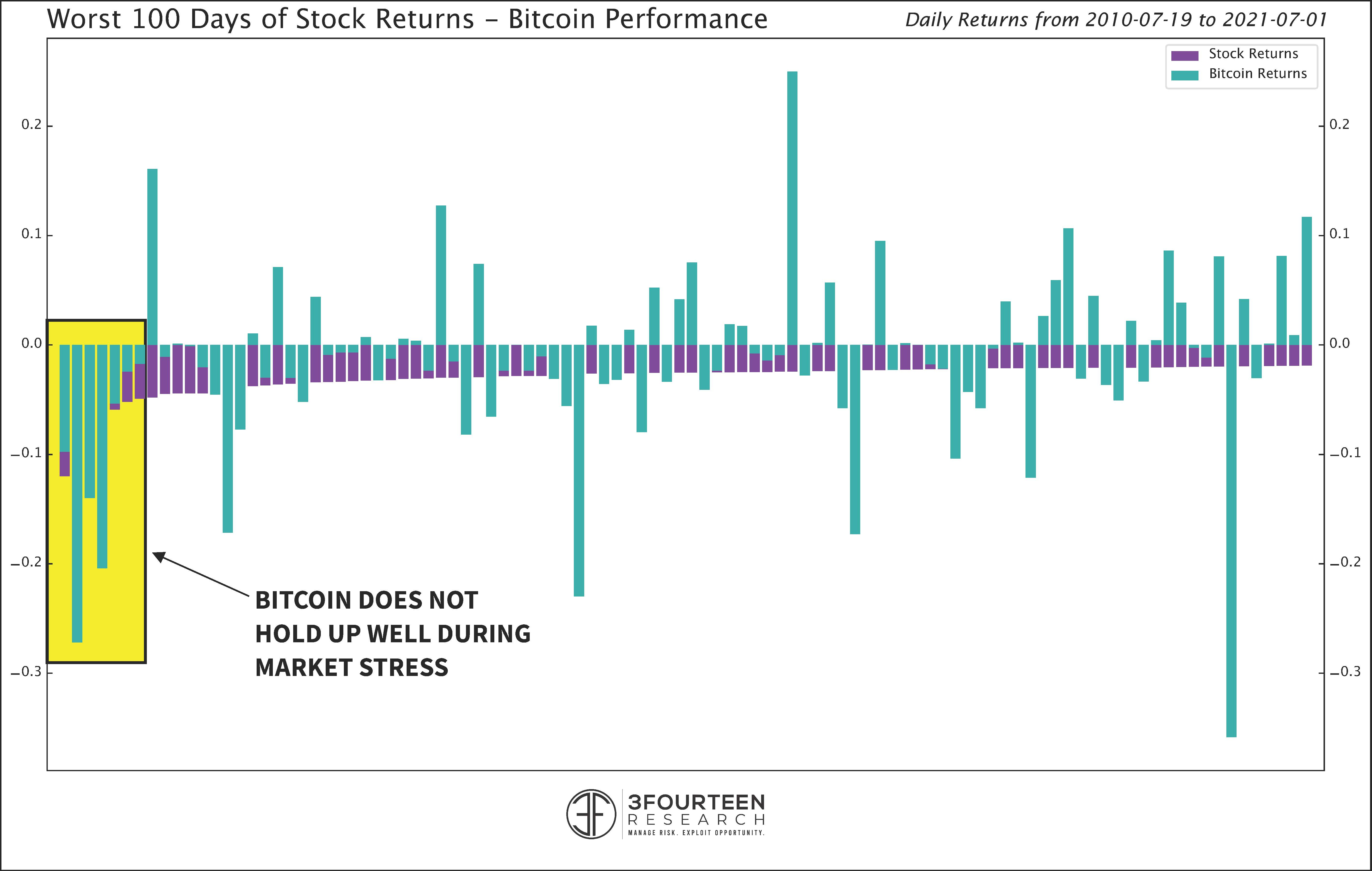 Bitcoin Performance on Worst 100 Days of Stock Return