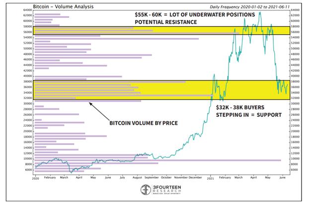Bitcoin Value Analysis
