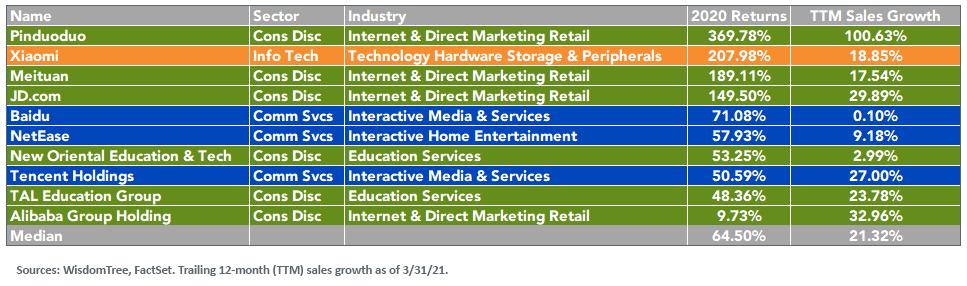 Figure 2_Chins tech companies