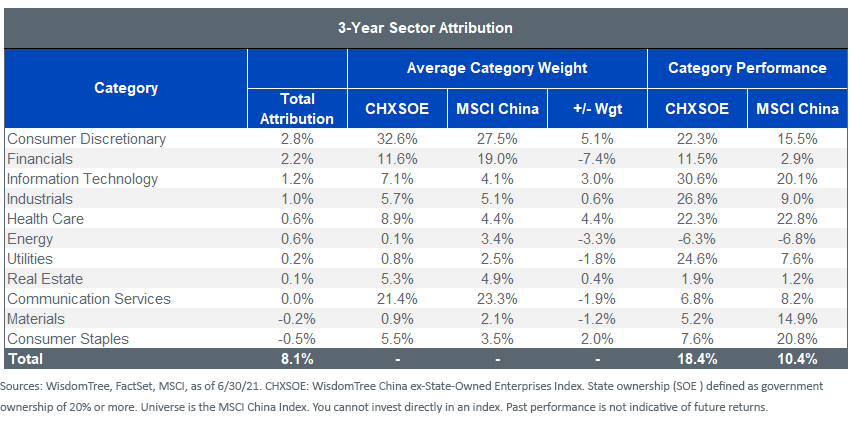 Figure 5_3 year sector attribution