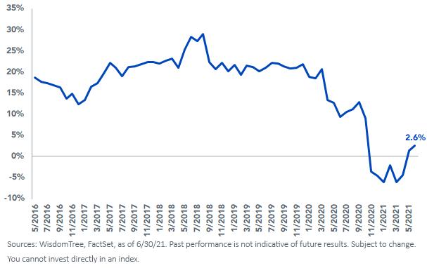 Figure 1_IQDG Forward PE Relative to MSCI EAFE