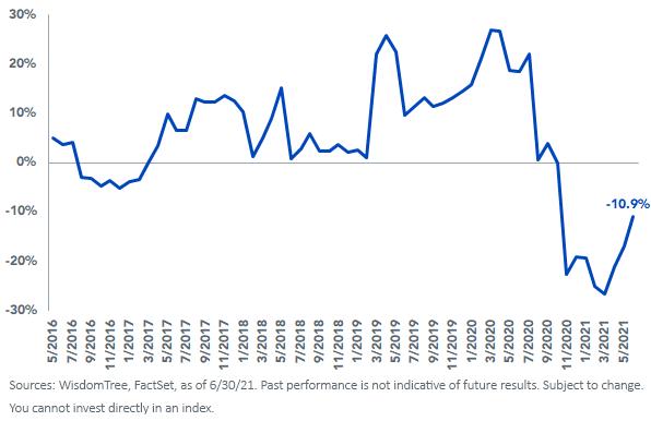 Figure 3_PE Premium Discount Relative to MSCI EAFE Index
