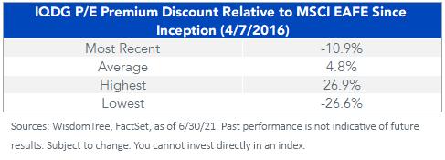 Figure 4_PE Premium Discount Relative to MSCI EAFE Index_table