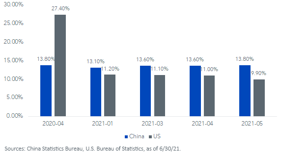 Figure 1_China and US 16-24 year old unemployment