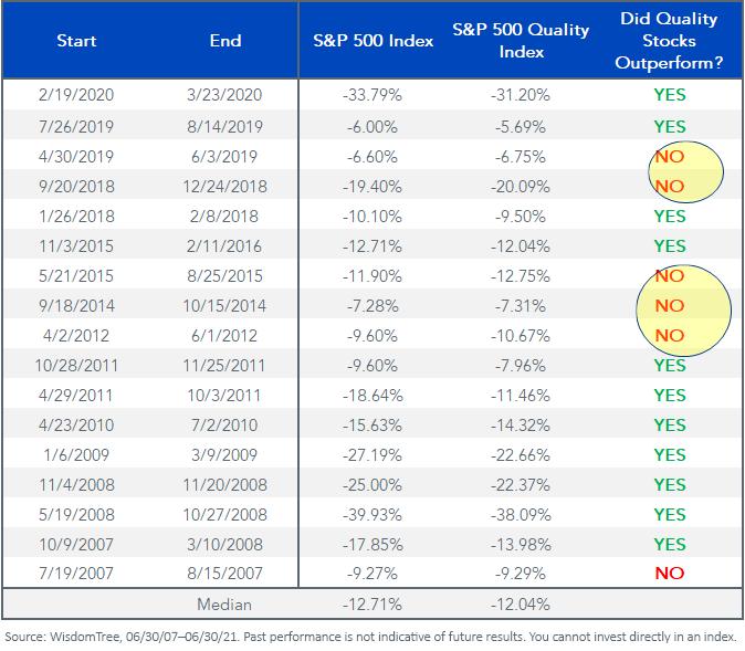 Figure 3_Quality Stocks Struggles