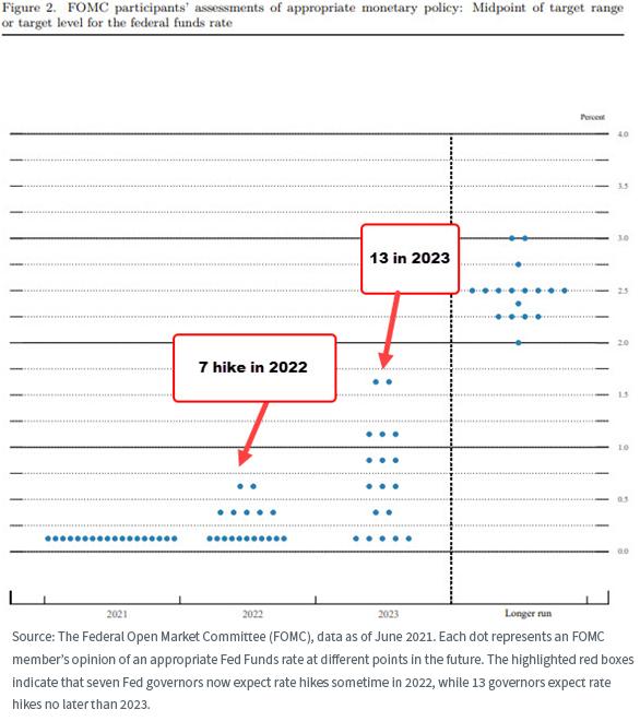 Figure 10_FOMC paricipants_blue dots