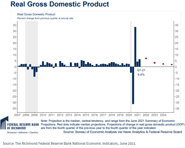 Figure 1_real gross domestic product