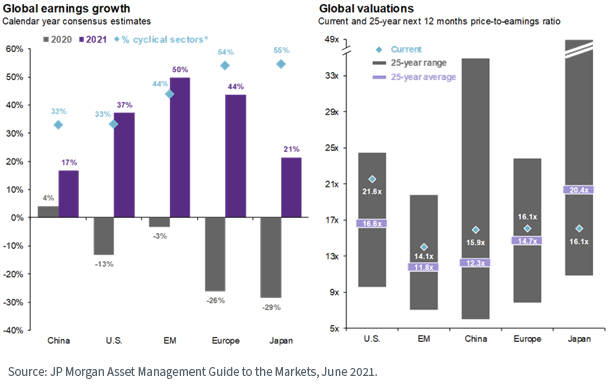 Figure 3_global earnings growth and valuations