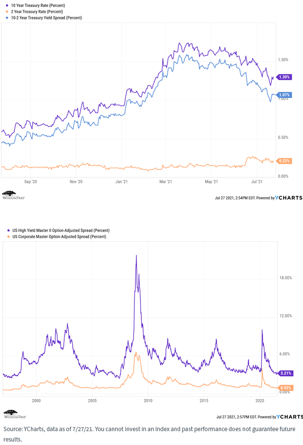 Figure 1and2_interest rates and spreads