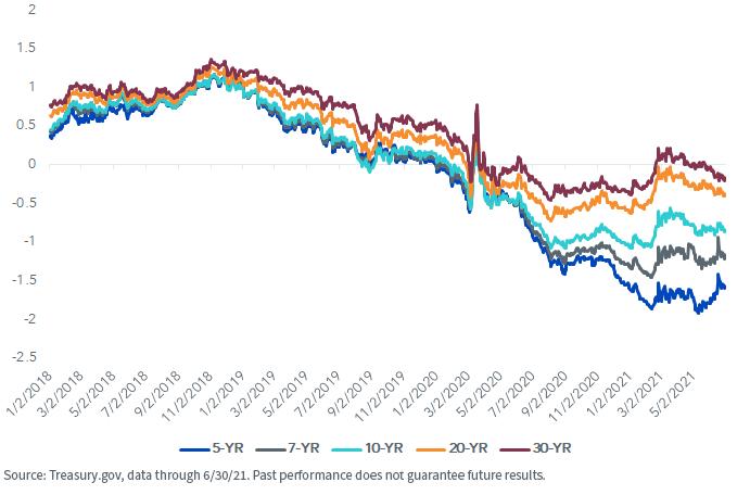 Figure 3_US Treasury Real Yield