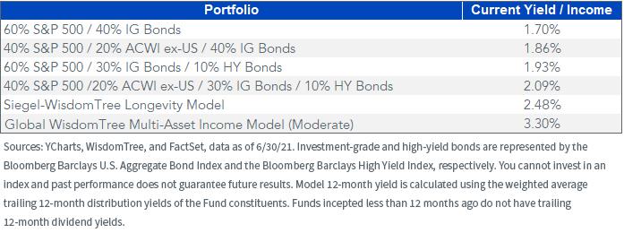Figure 6_hypothetical typical client portfolio