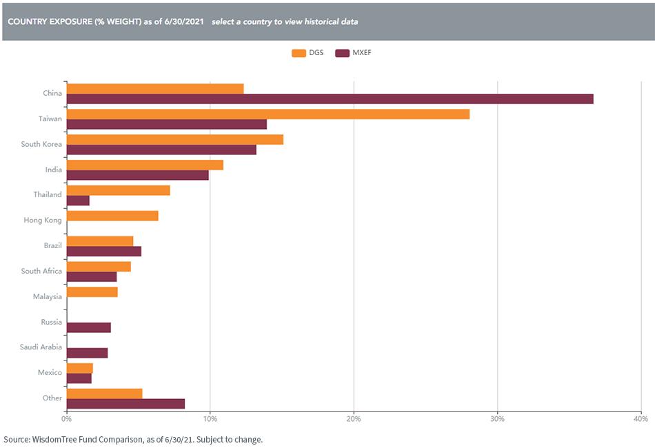 Figure 1_DGS Country Exposure