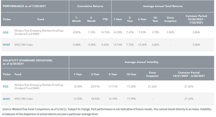 Figure 5_Performance and Volatility
