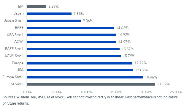 Figure 1_Year-to-Date MSCI Index Returns