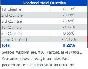 Figure 2_Dividend Yield Quintiles