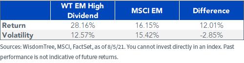 Figure 3_ Index Performance since 102220