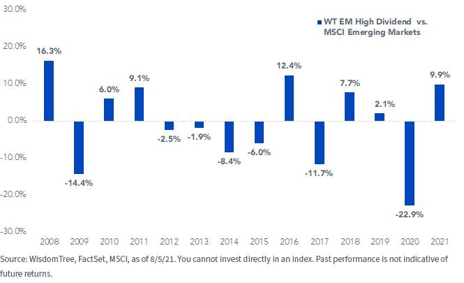 Figure 7_Index Calendar Year Relative Returns