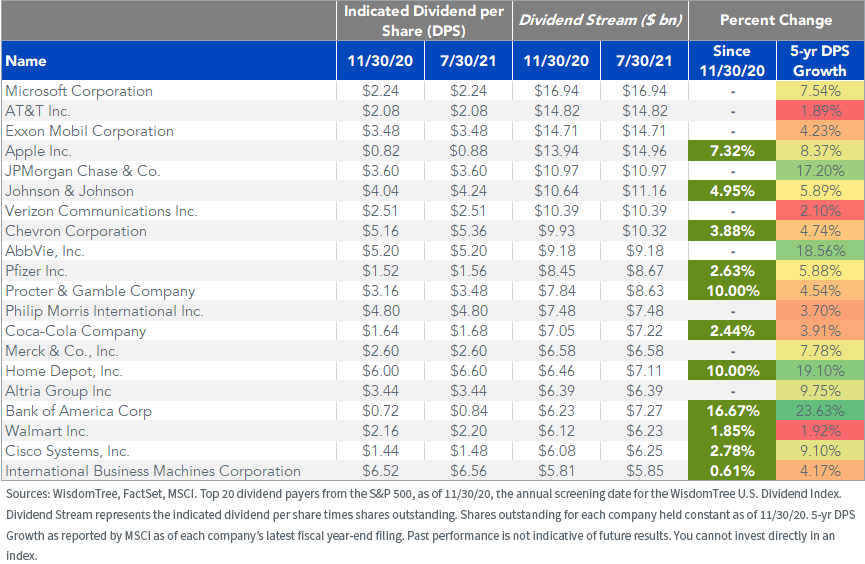Figure 2_Top 20 U.S. Dividend Payers