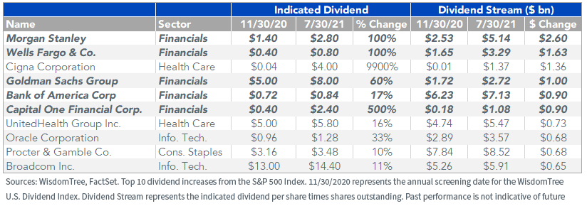 Figure 3_Top 10 Dividend Increases in the WisdomTree U.S. Dividend Index