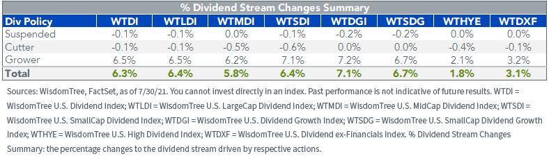 Figure 5_WisdomTree Dividend Indexes