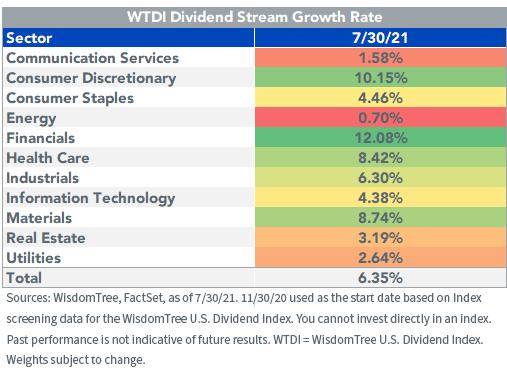 Figure 6_WTDI Dividend Stream Growth Rate