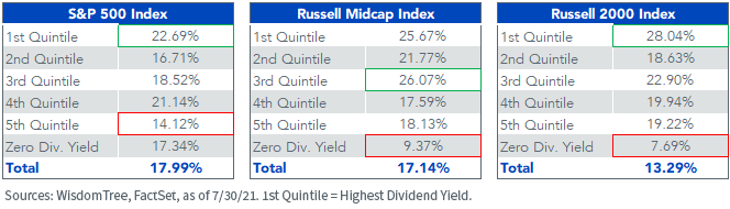 Figure 7_Year-to-Date Index Dividend Yield Quintiles