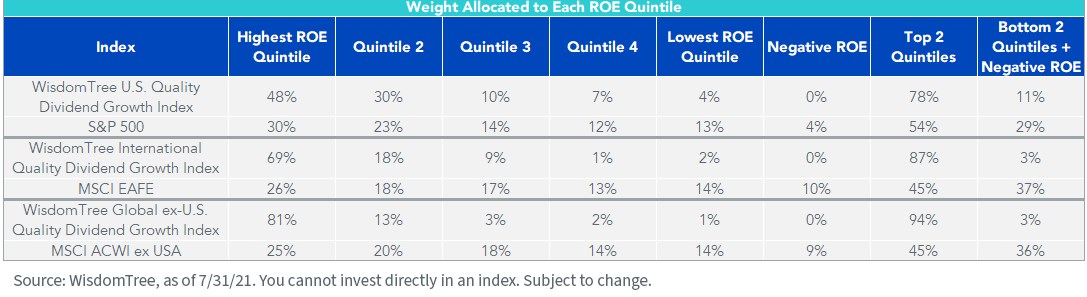 Figure 2_Weight Allocated to Each ROE Qunitile