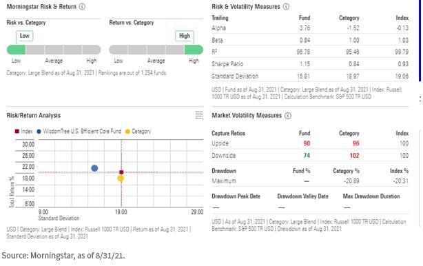 Figure 3_Mstar Risk and Return