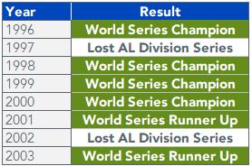 Figure 1_ Yankees Results