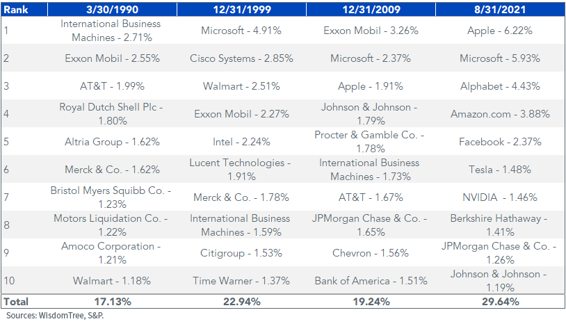 Figure 5_SP Top 10 Holdings and Weights