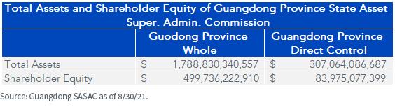 Figure 1_Guangdong SASAC as of 83021