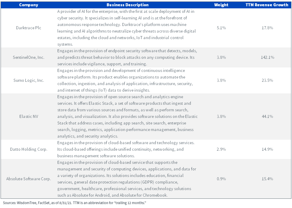 Figure 1_Cyber Business Description