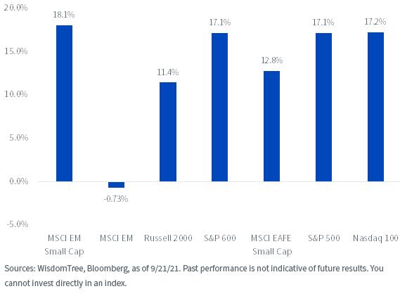 Figure 1_2021 Index PerformanceYTD