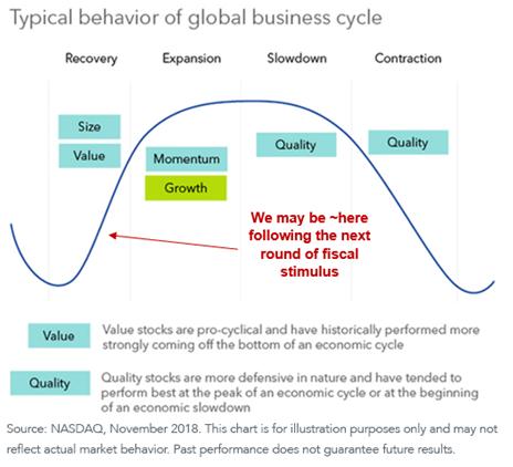 Figure 1_cyclical rotation