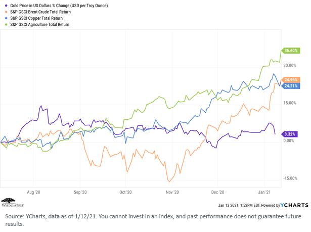 Figure 8_Commodities Indexes