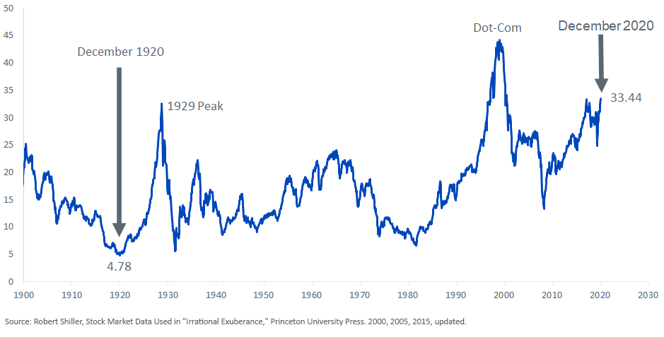 Figure 1_SP Composite Cyclically Adjusted Price-to-Earnings Ratio