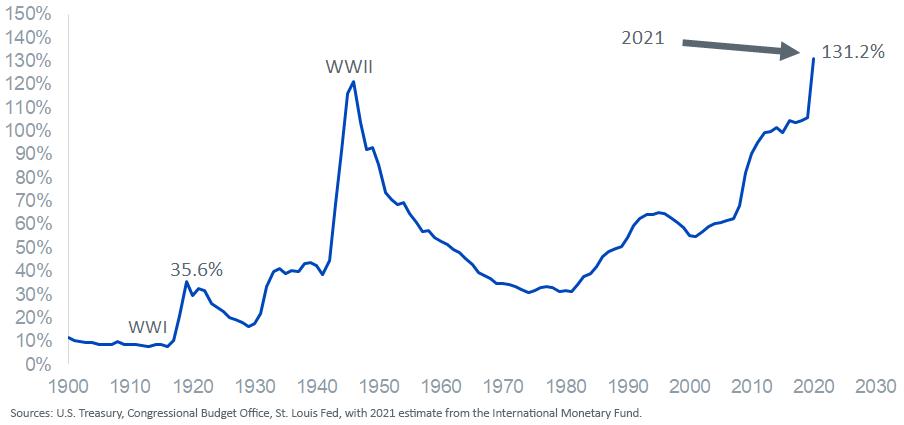 Figure 2_U.S. Debt-to-GDP Ratio