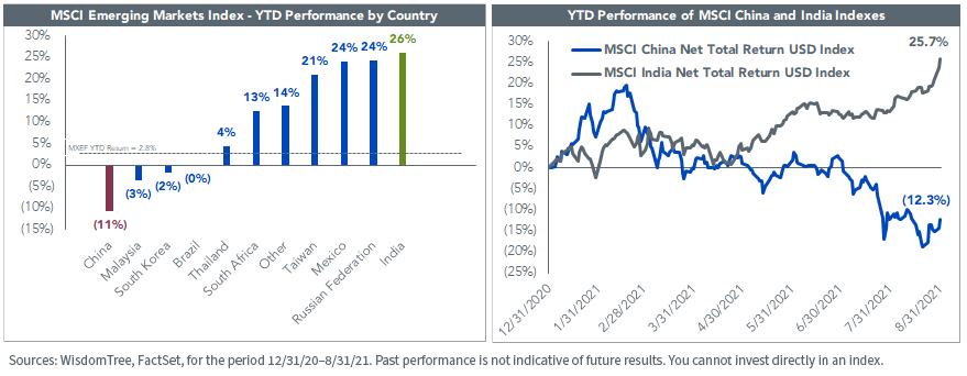 Figure 1_MSCI EM China and India Performance