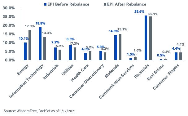 Figure 3_EPI Rebalance