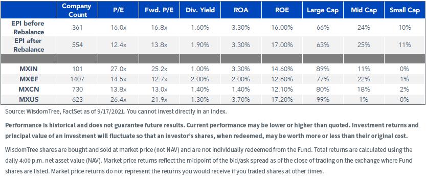 table 1_EPI rebalance