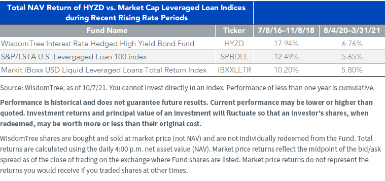 Table 1_HYZD vs Leveraged Loan Indicies