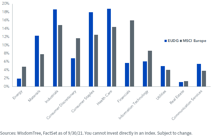 Figure 2_Sector Comparison