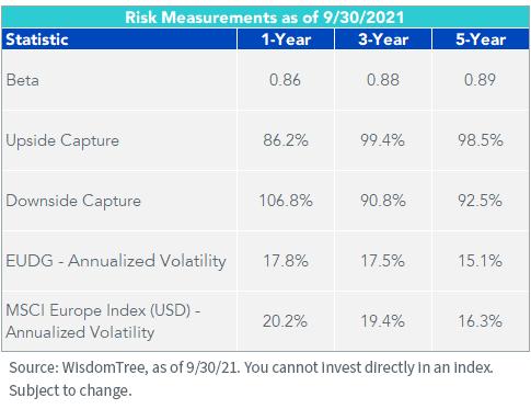 Figure 4_Risk Measurements
