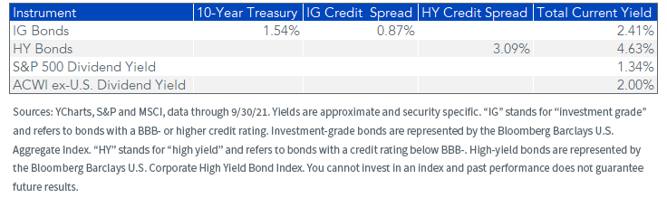Figure 5_instrument and dividend yield