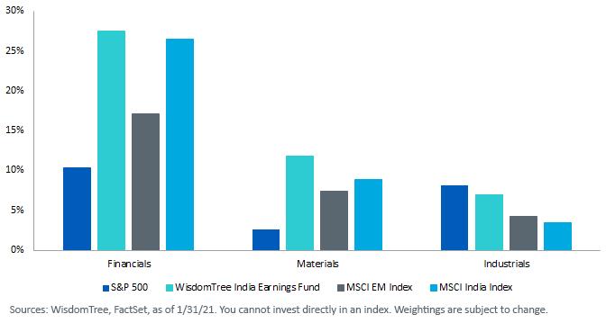 Figure 1_Cyclical Sector Comparison
