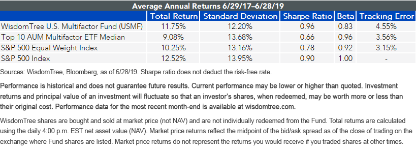 Avg Annual Return_USMF_63019