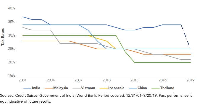 Corp Tax Rate_Asia