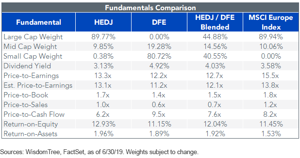 DFE HEDJ fundamental comparison