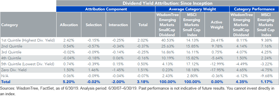 Dividend Yield Attribution_Since Inception_WTEMSC