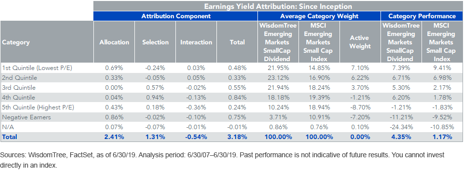 Earnings Yield Attribution_Since Inception_WTEMSC